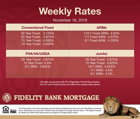 November mortgage rates updated