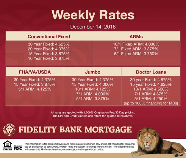 mortgage info December