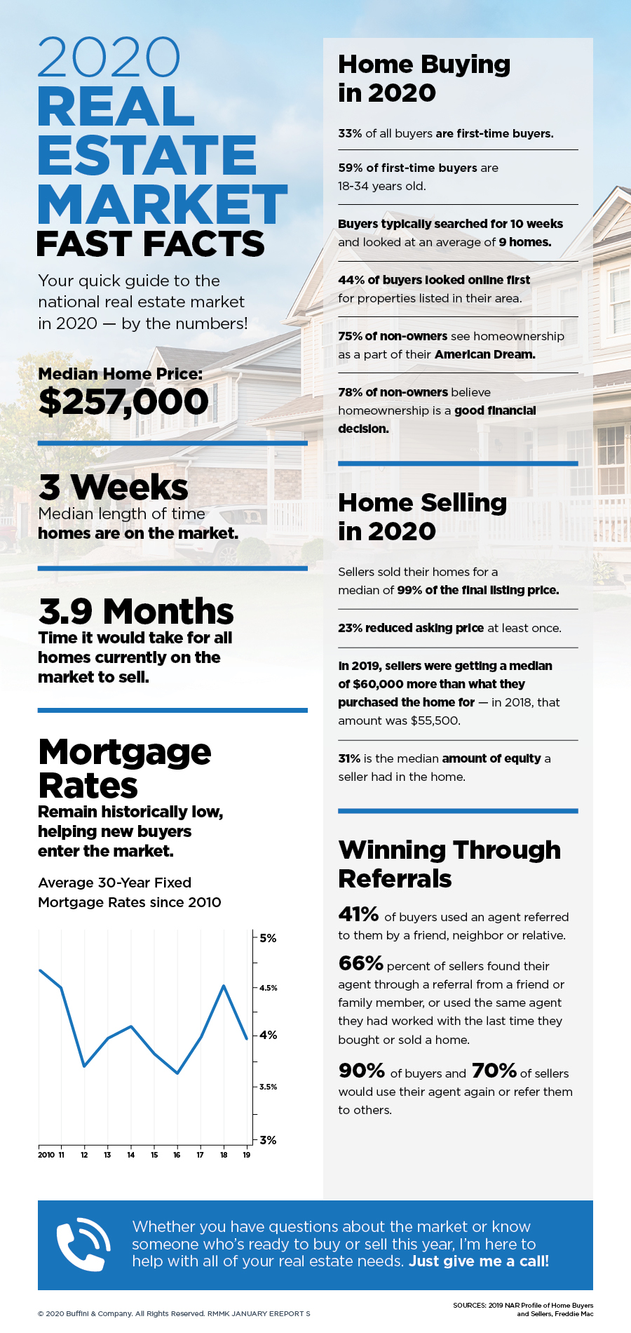 The 2020 real estate market fast facts